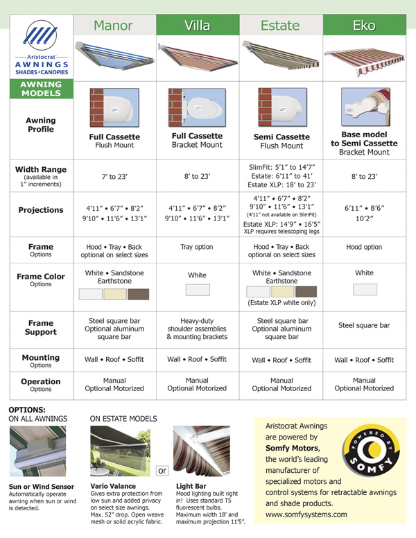 Chart of awnings models